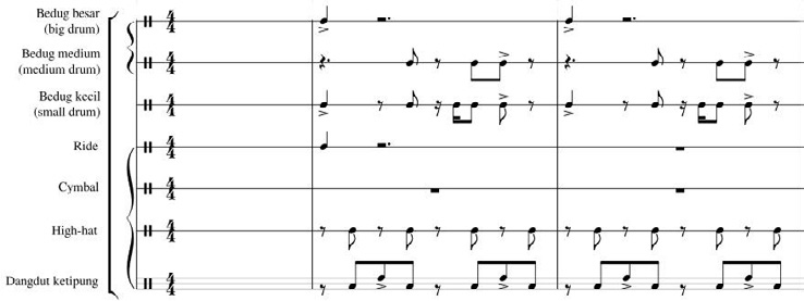 Bubuy Bulan, Calung Funk Cover Version. Rhythmic Section, Bars 1 2