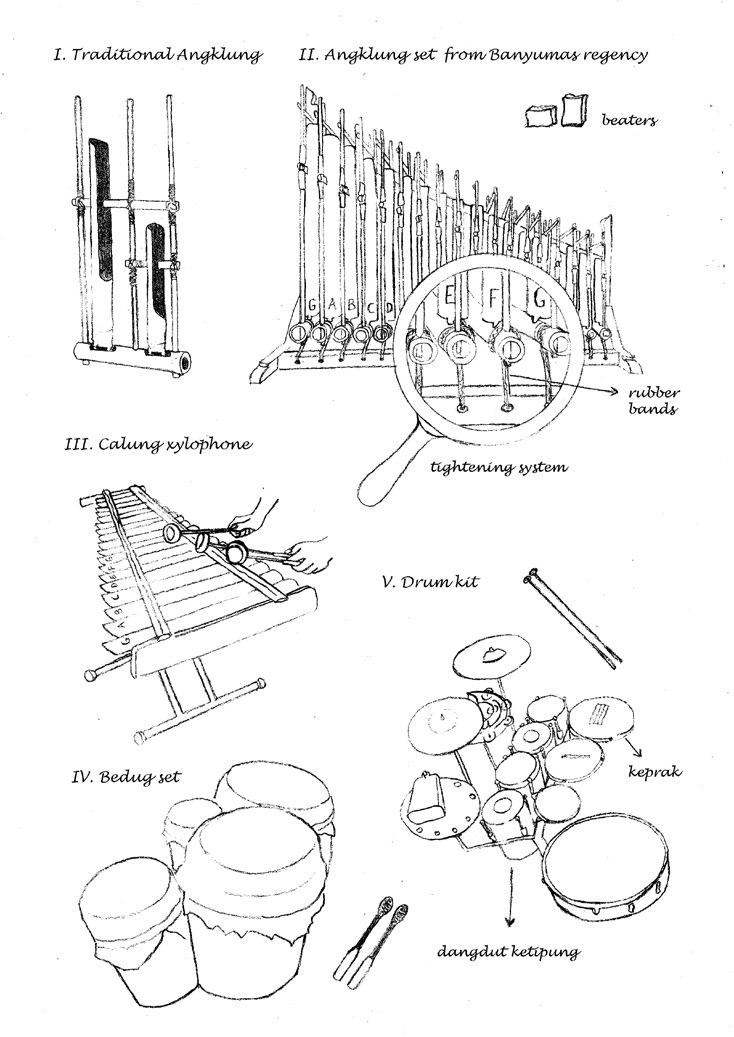 Elements Of The Angklung Band (illustration Drawn By The Author)