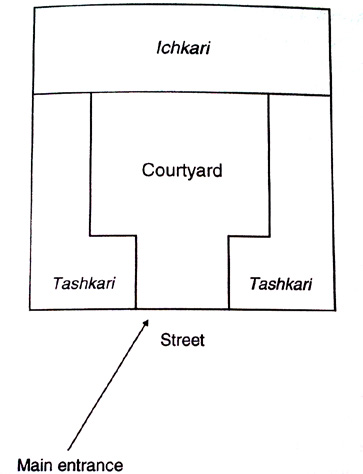The Structure Of Uzbek Tajik Households