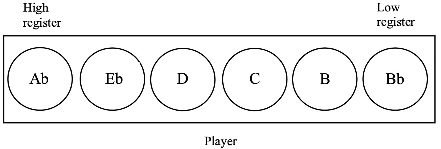 FIGURE-5---The-lay-out-of-the-kentangan-kettles-as-seen-by-the-player