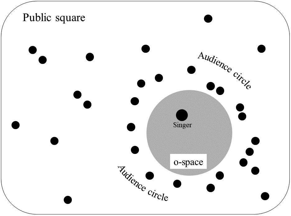 FIGURE-5.-Bird's-eye-view-representation-of-a-singer-performing-within-an-o-space-formed-by-the-audience-circle.