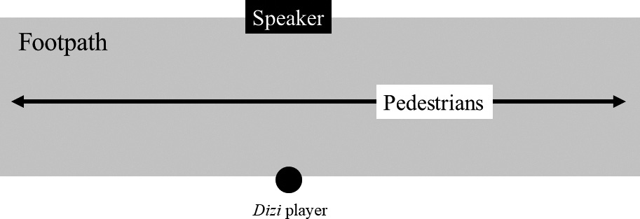 FIGURE-7.-Bird's-eye-view-representation-of-the-positioning-of-the-dizi-player-and-his-speaker