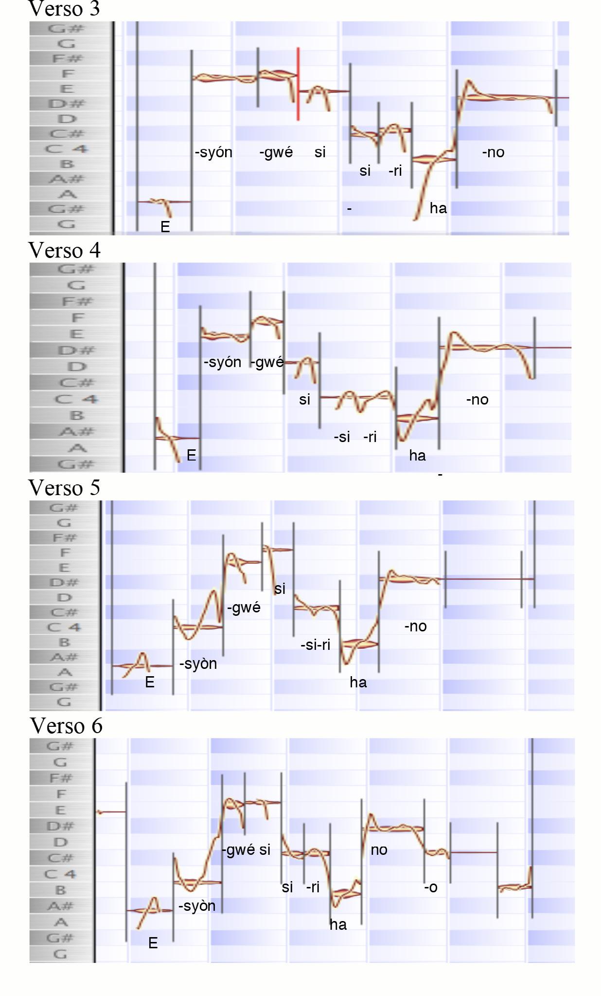 FIGURA 2. Rappresentazione grafica dell'improvvisazione canora eseguita dal musicista Eryssanya