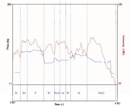 FIGURA 6. Rapprresentazione grafica del proverbio Kikalíkyi kyána kisáka (secondo verso) eseguito da Daudi Isebani il 19 agosto 2008 (Esempio audio 5). La linea blu (o più scura) rappresenta il profilo melodico la linea rossa (o più chiara) l'intensità. In basso il testo.