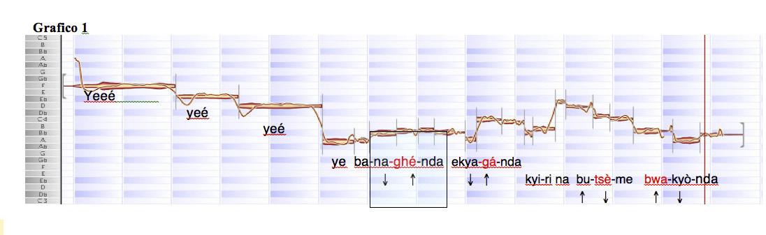 FIGURE 10A-B. Analisi paradigmatica della parola munaghénda e delle sue varianti nel proverbio cantato Munaghénda ekyaghánda: analisi e rappresentazioni grafiche effettuate con i software Melodyne (10A) e Praat (10B). Nella Fig. 10A la linea sovrapposta alla forma d'onda indica il pitch, nella Fig. 10B la linea sovrapposta allo spettrogramma indica l'intensità Esempio audio 6a: in sequenza le occorrenze nel canto della parola munaghenda e delle varianti analizzate, versi I, II, VI, VII dell'Esempio audio 6).