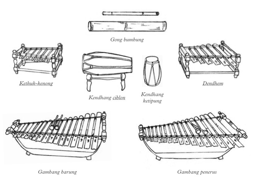 FIGURE 2. Elements of the calung banyumasan, illustration made by the author.